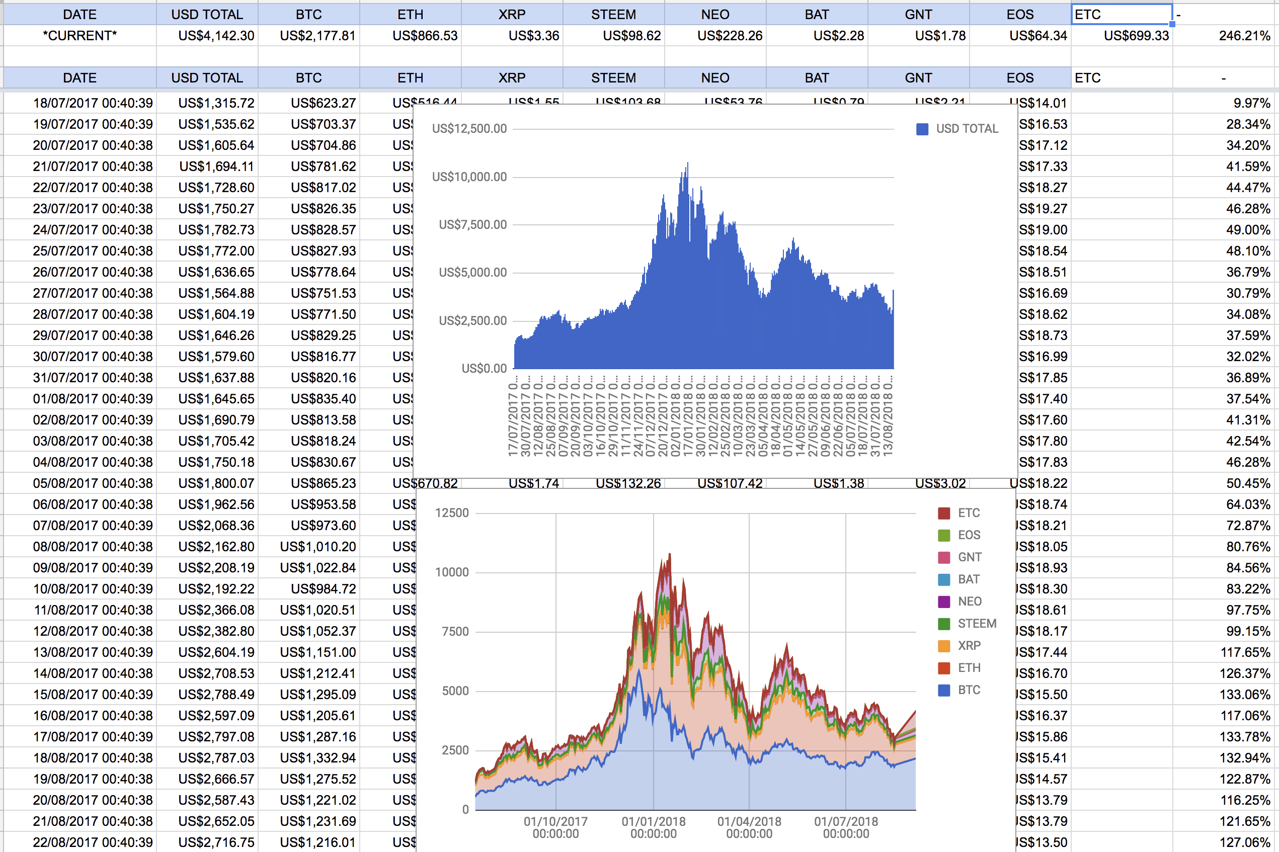 cryptocurrency price in google sheets