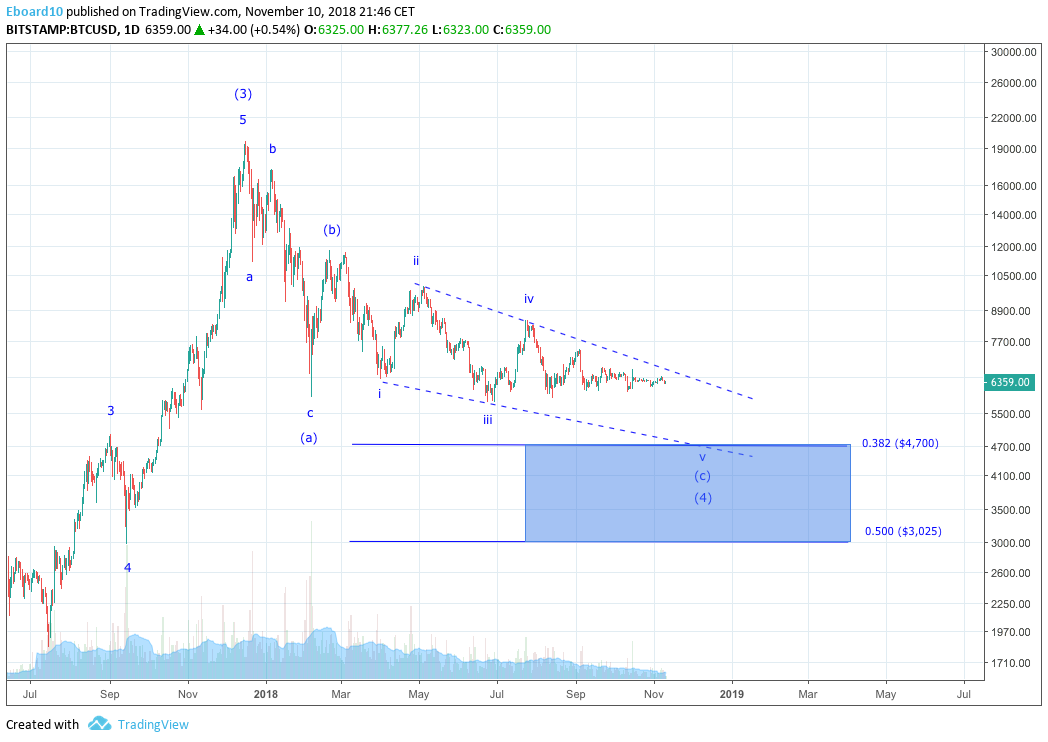 Trybe: Bitcoin Technical Analysis –