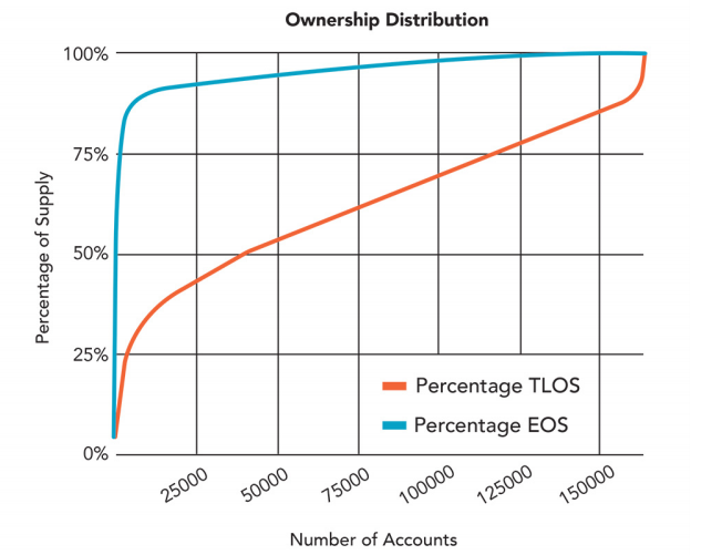 Стоимость EOS