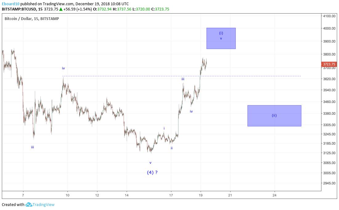Trybe: Bitcoin Technical Analysis –