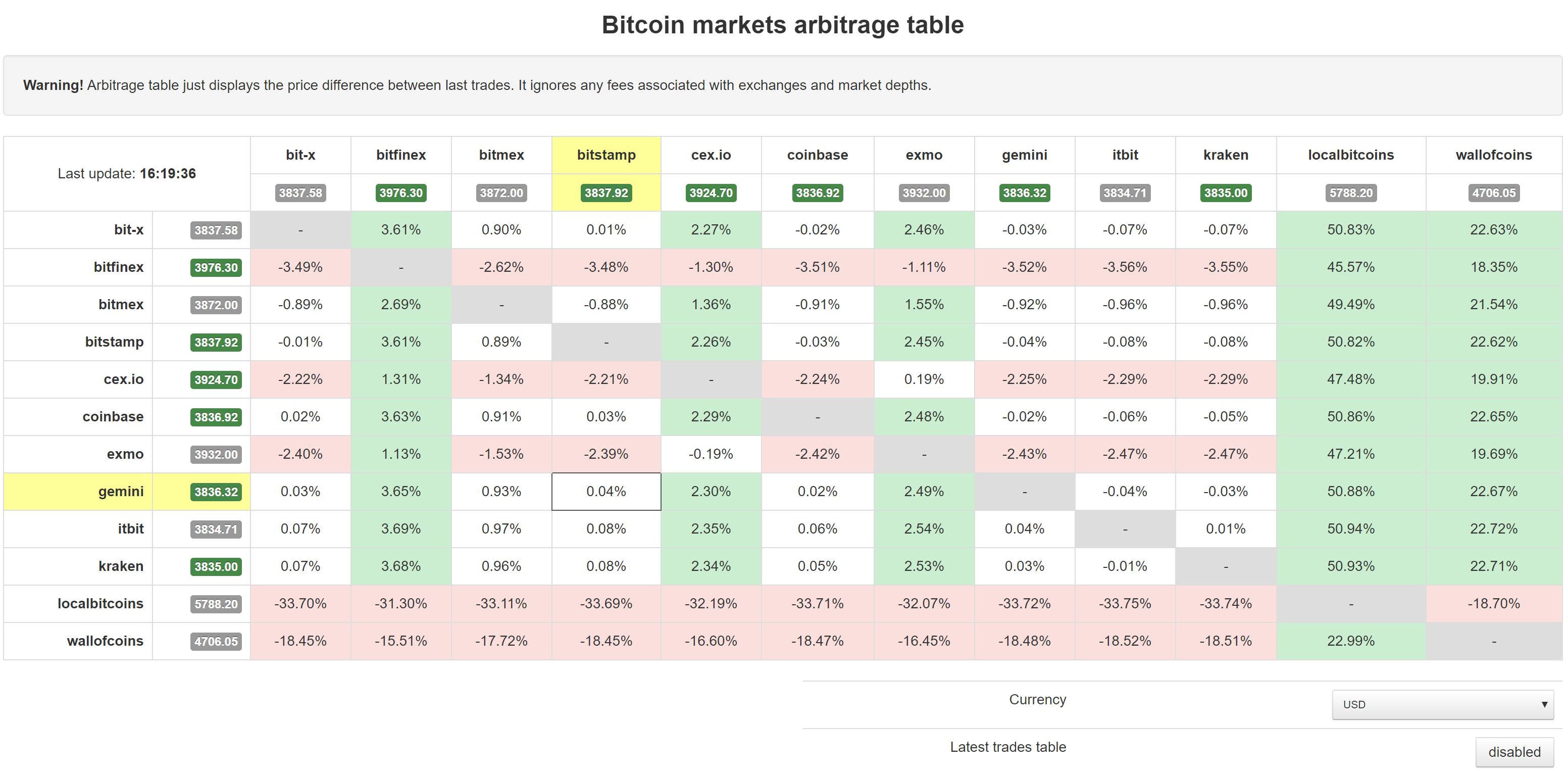 Trybe: Market Data Visualizations