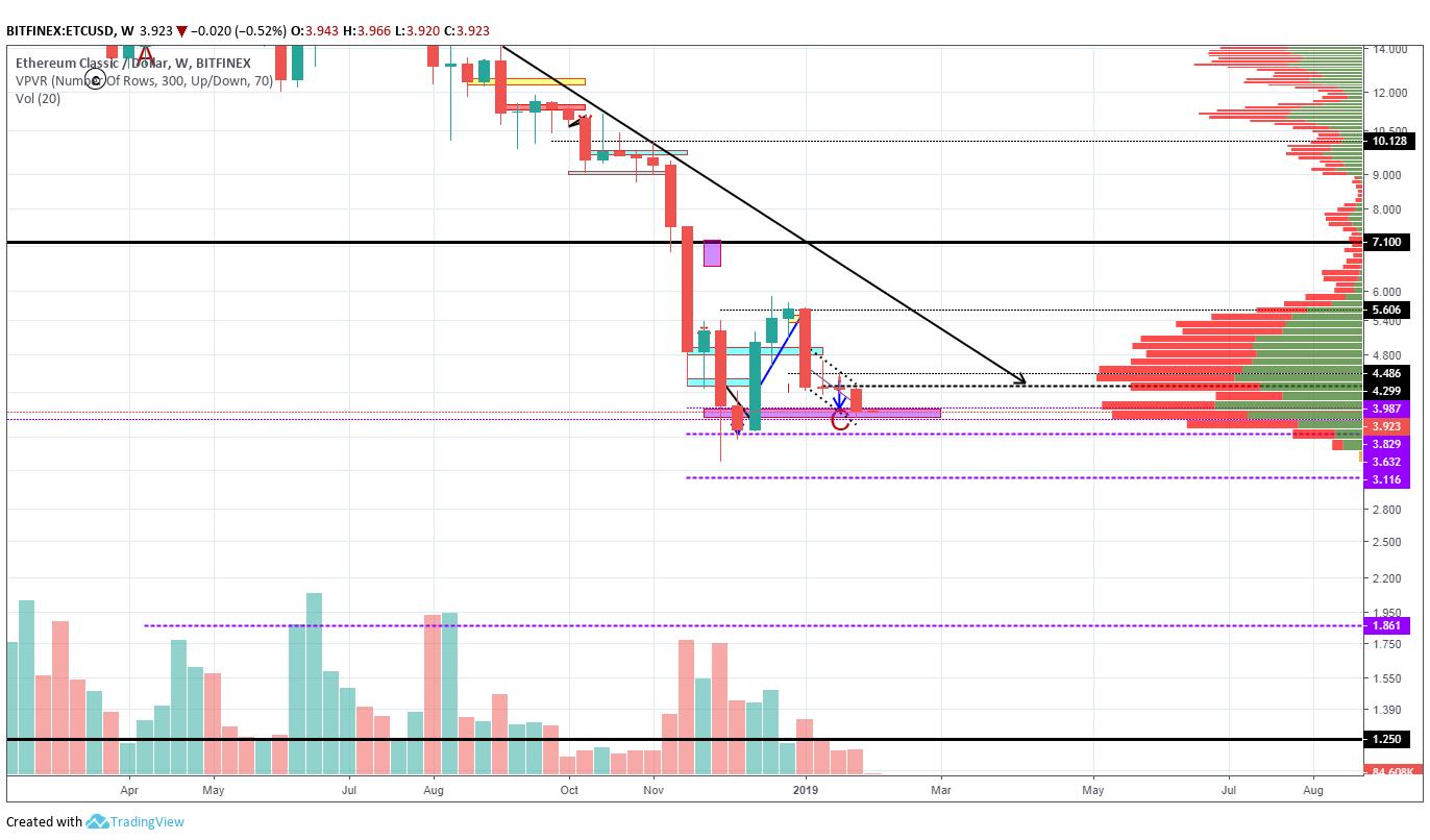 Trybe: ETC/USD Analysis