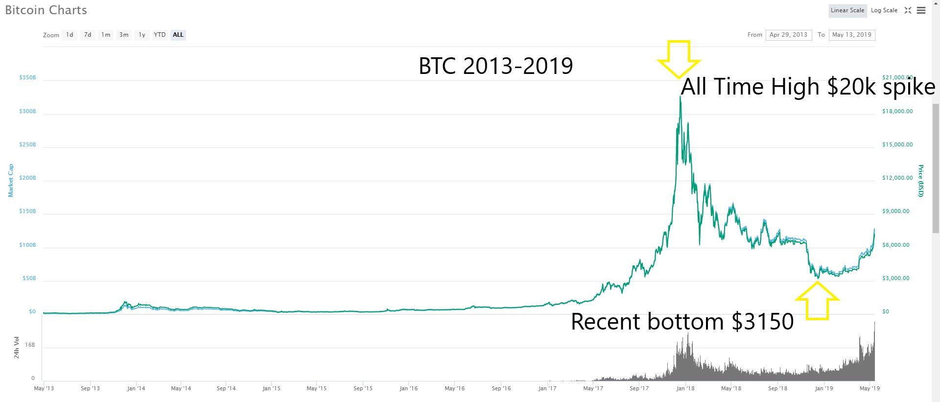 Trybe Understanding The Bitcoin Price