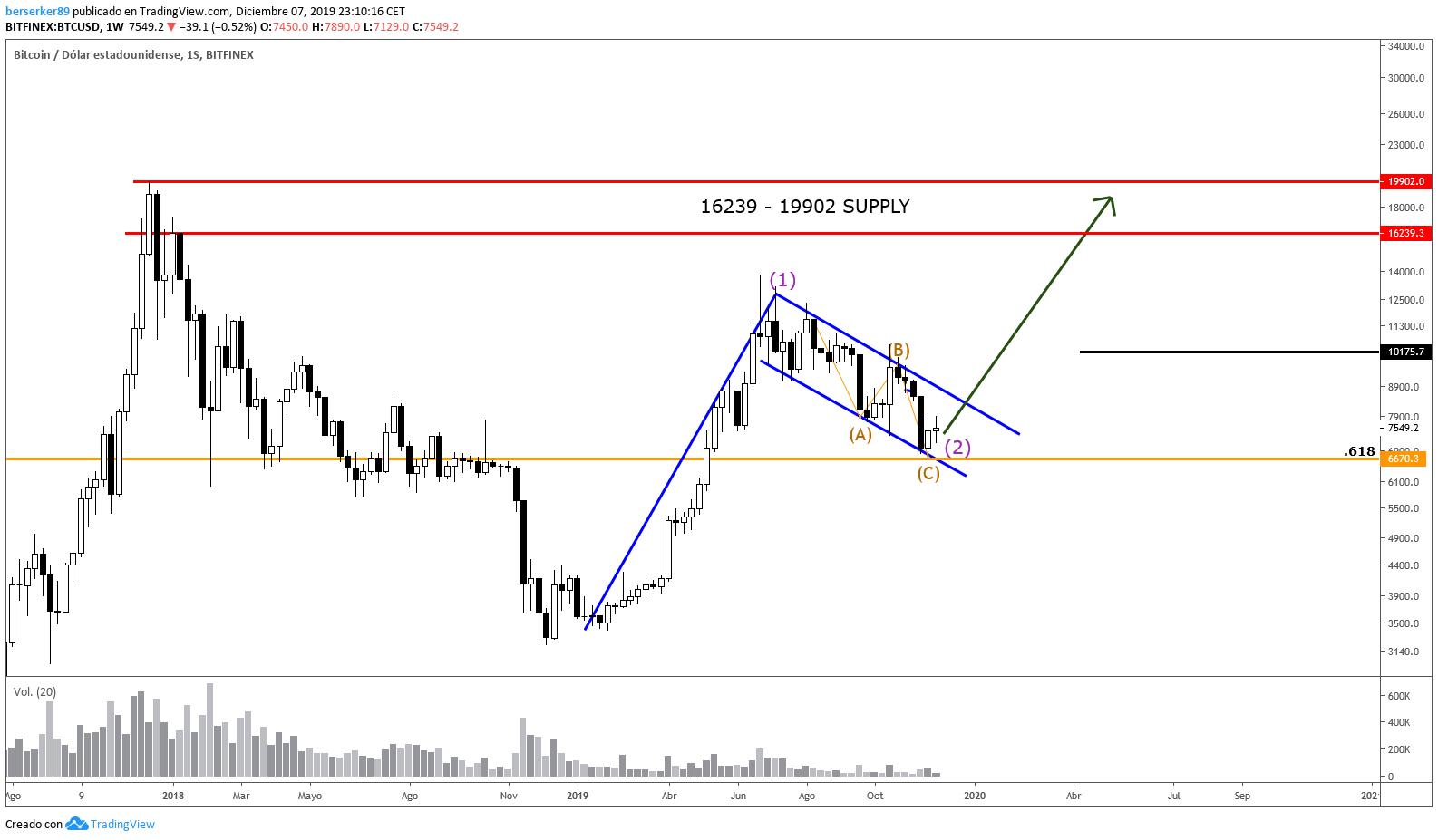 tradingvisualizza bitfinex btc usd
