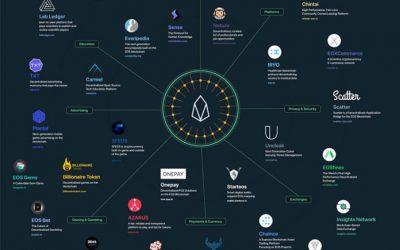 eos-blockchain-coin-dapps-ecosystem-696x449 (1)