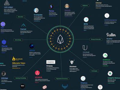 eos-blockchain-coin-dapps-ecosystem-696x449